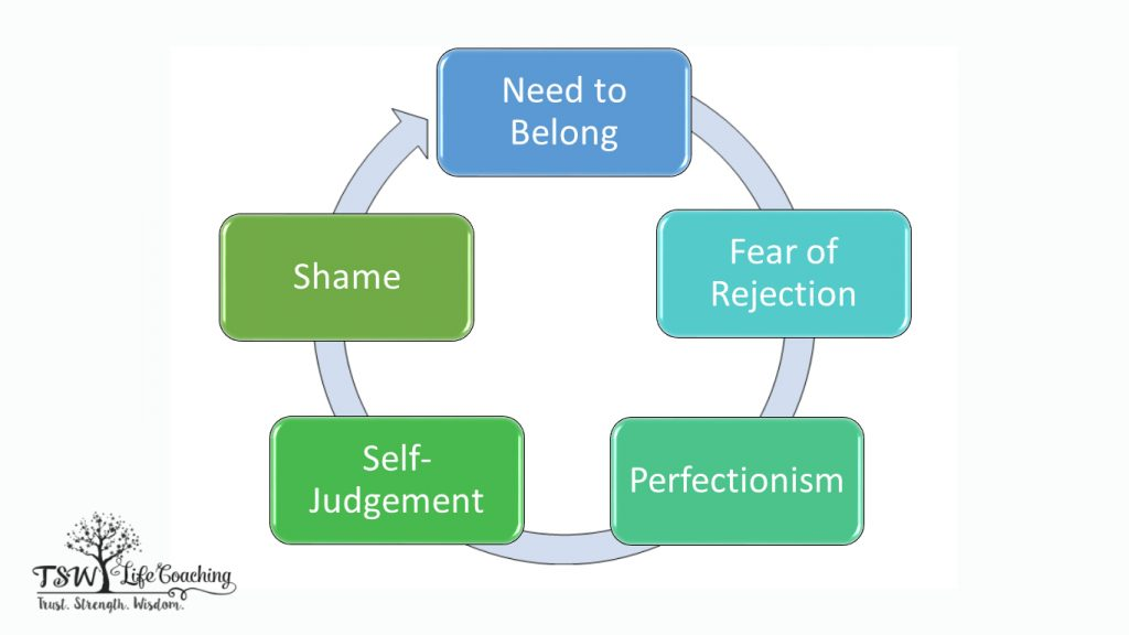 Perfectionism a problem?